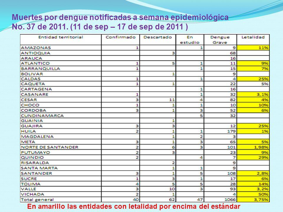 Muertes por dengue notificadas a semana epidemiológica No. 37 de 2011. (11 de sep – 17 de sep de 2011 ) En amarillo las entidades con letalidad por en