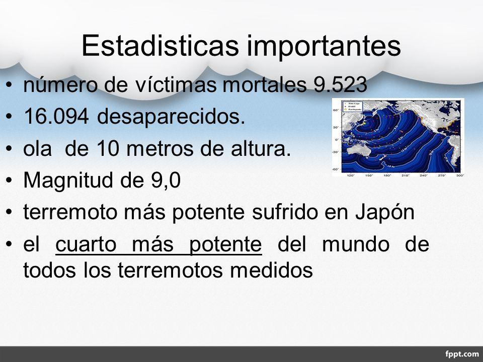 Estadisticas importantes número de víctimas mortales 9.523 16.094 desaparecidos. ola de 10 metros de altura. Magnitud de 9,0 terremoto más potente suf