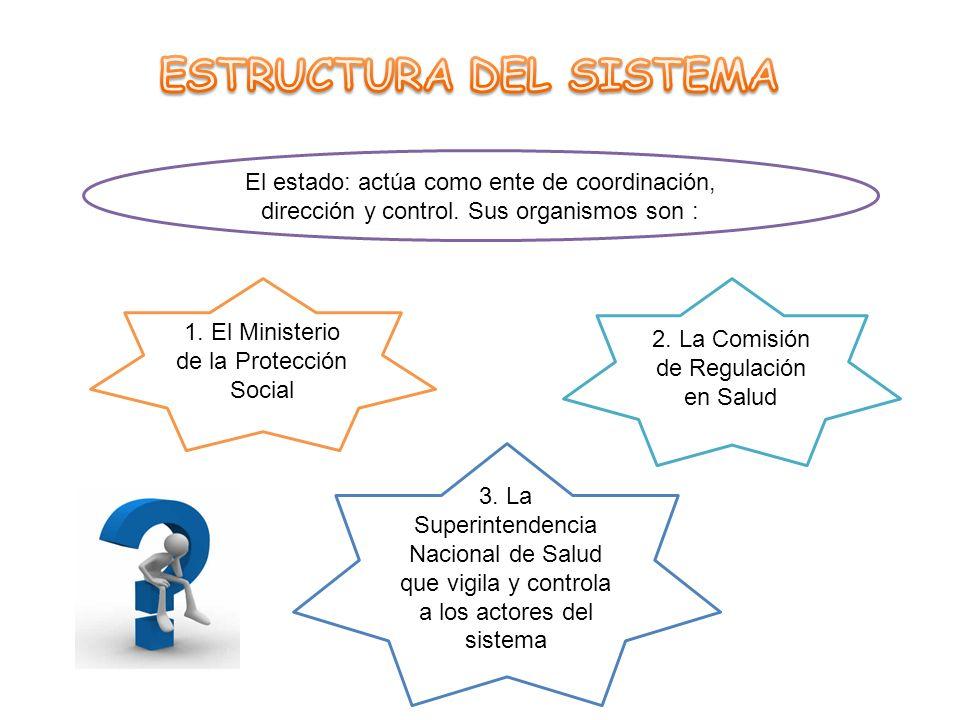 El estado: actúa como ente de coordinación, dirección y control. Sus organismos son : 3. La Superintendencia Nacional de Salud que vigila y controla a