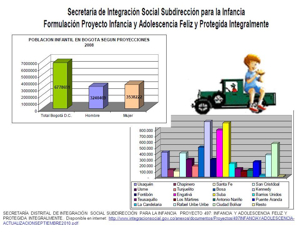 SECRETARÍA DISTRITAL DE INTEGRACIÓN SOCIAL SUBDIRECCIÓN PARA LA INFANCIA PROYECTO 497: INFANCIA Y ADOLESCENCIA FELIZ Y PROTEGIDA INTEGRALMENTE. Dispon