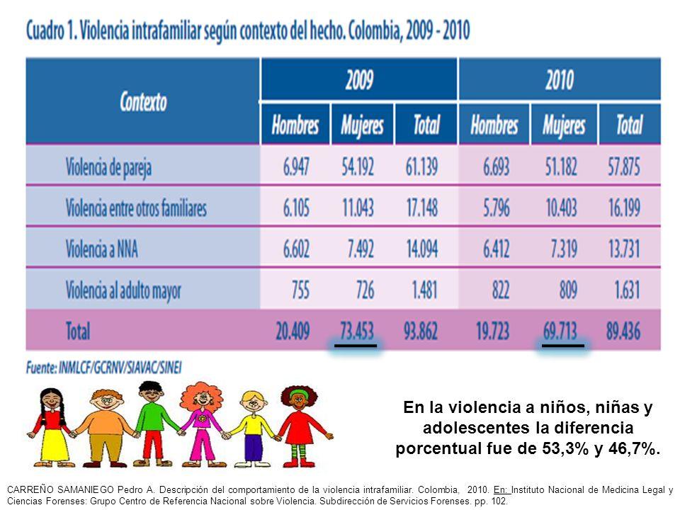 En la violencia a niños, niñas y adolescentes la diferencia porcentual fue de 53,3% y 46,7%. CARREÑO SAMANIEGO Pedro A. Descripción del comportamiento