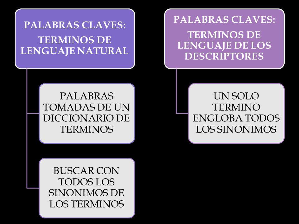 PALABRAS CLAVES: TERMINOS DE LENGUAJE NATURAL PALABRAS TOMADAS DE UN DICCIONARIO DE TERMINOS BUSCAR CON TODOS LOS SINONIMOS DE LOS TERMINOS PALABRAS CLAVES: TERMINOS DE LENGUAJE DE LOS DESCRIPTORES UN SOLO TERMINO ENGLOBA TODOS LOS SINONIMOS