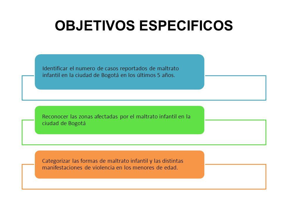 Identificar el numero de casos reportados de maltrato infantil en la ciudad de Bogotá en los últimos 5 años. Reconocer las zonas afectadas por el malt