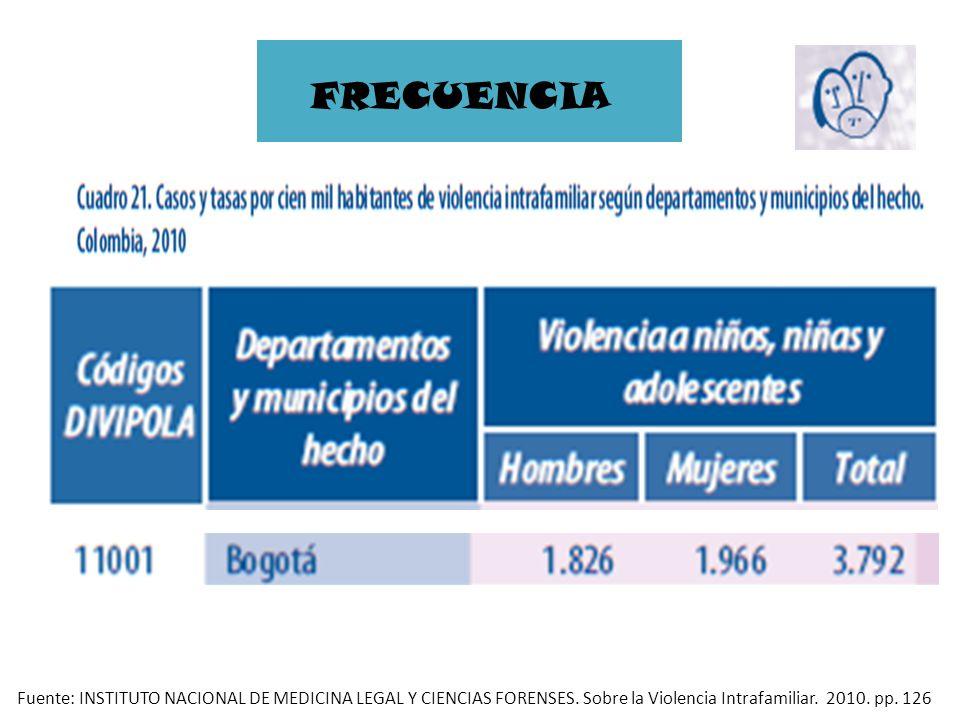 FRECUENCIA Fuente: INSTITUTO NACIONAL DE MEDICINA LEGAL Y CIENCIAS FORENSES. Sobre la Violencia Intrafamiliar. 2010. pp. 126