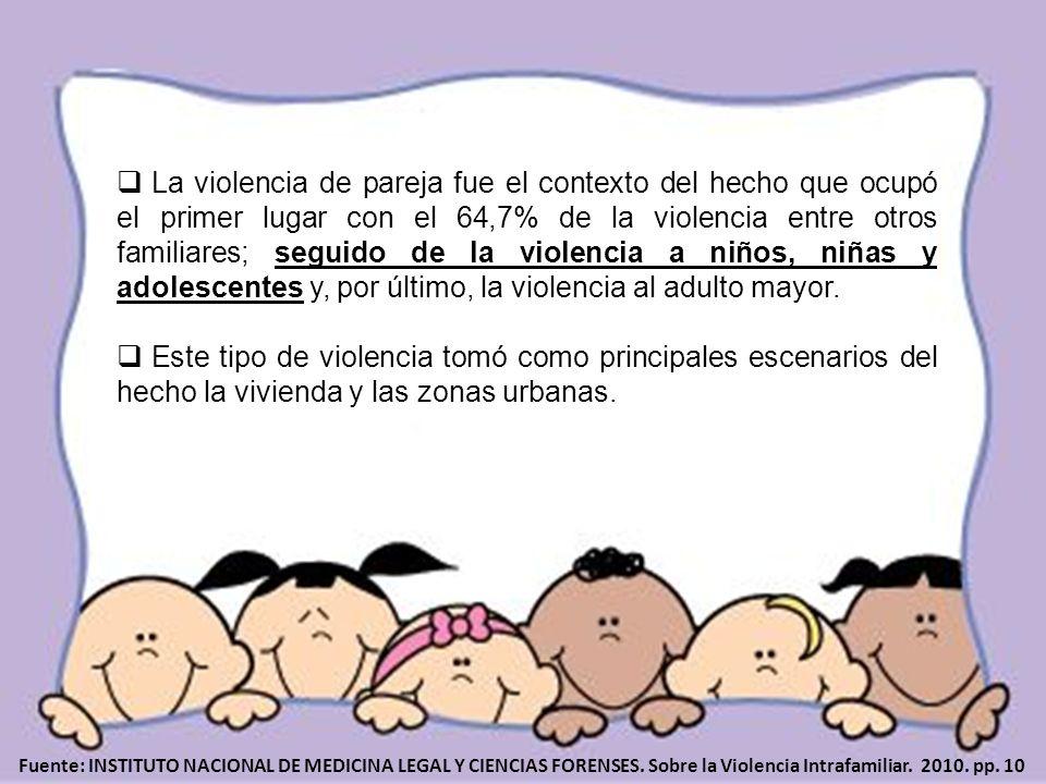 La violencia de pareja fue el contexto del hecho que ocupó el primer lugar con el 64,7% de la violencia entre otros familiares; seguido de la violenci