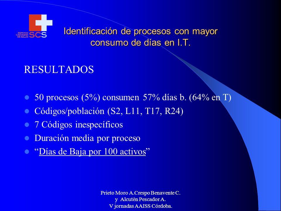 Prieto Moro A.Crespo Benavente C. y Alcutén Pescador A. V jornadas AAISS Córdoba. Identificación de procesos con mayor consumo de días en I.T. RESULTA