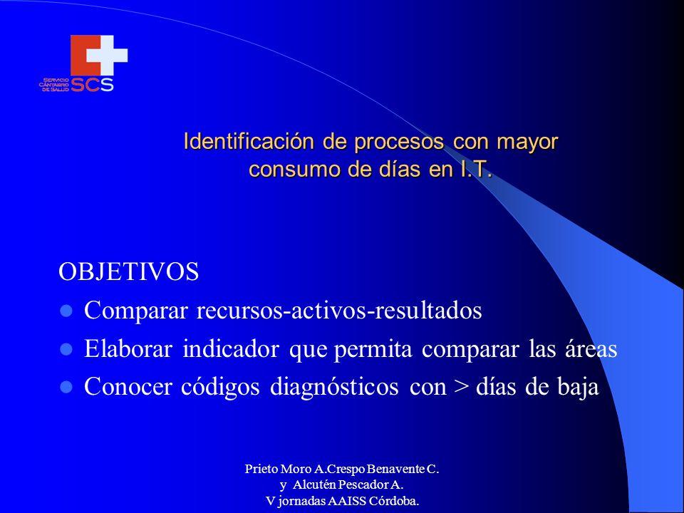 Prieto Moro A.Crespo Benavente C. y Alcutén Pescador A. V jornadas AAISS Córdoba. Identificación de procesos con mayor consumo de días en I.T. OBJETIV
