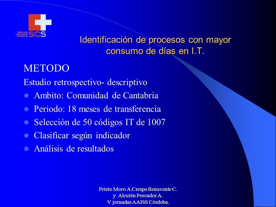 Prieto Moro A.Crespo Benavente C. y Alcutén Pescador A. V jornadas AAISS Córdoba. Identificación de procesos con mayor consumo de días en I.T. METODO