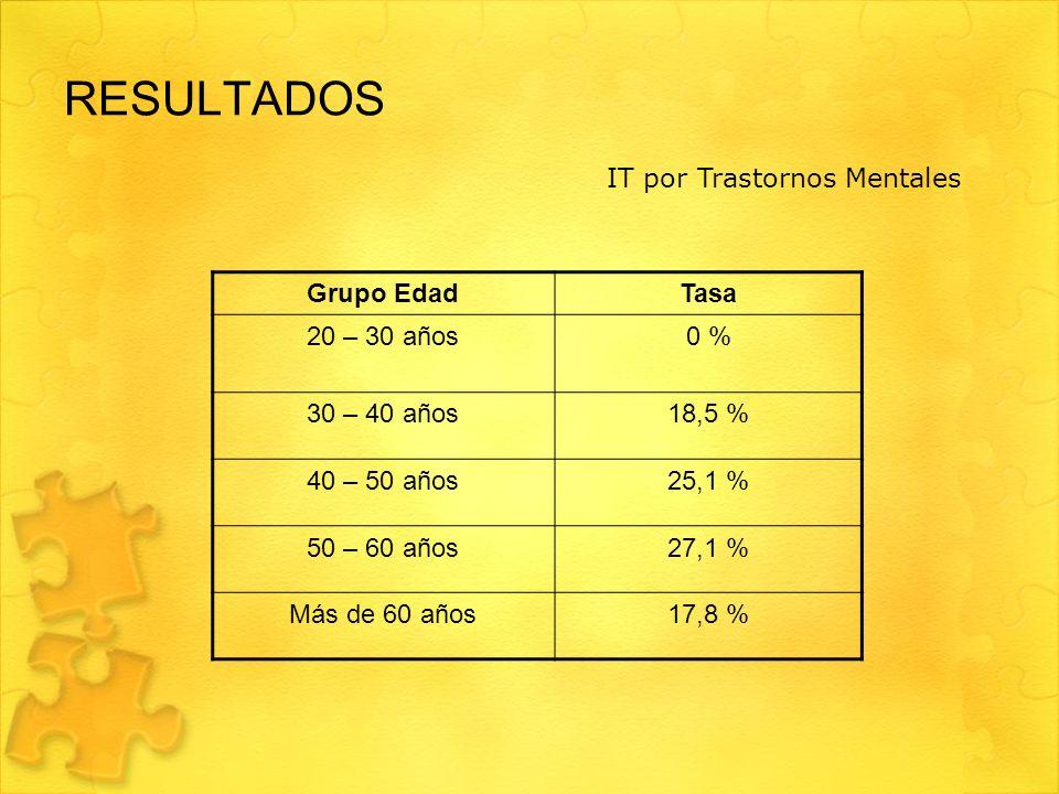 RESULTADOS Grupo EdadTasa 20 – 30 años0 % 30 – 40 años18,5 % 40 – 50 años25,1 % 50 – 60 años27,1 % Más de 60 años17,8 % IT por Trastornos Mentales