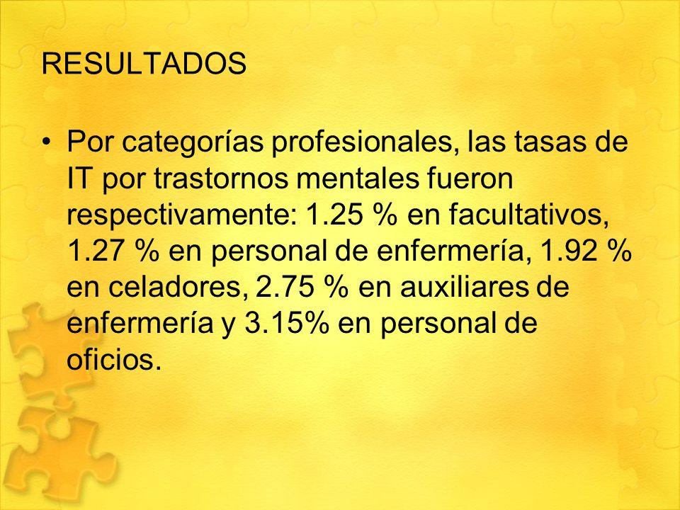 RESULTADOS Por categorías profesionales, las tasas de IT por trastornos mentales fueron respectivamente: 1.25 % en facultativos, 1.27 % en personal de