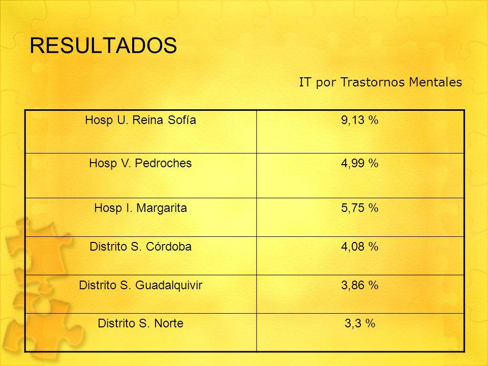 RESULTADOS Hosp U. Reina Sofía9,13 % Hosp V. Pedroches4,99 % Hosp I. Margarita5,75 % Distrito S. Córdoba4,08 % Distrito S. Guadalquivir3,86 % Distrito