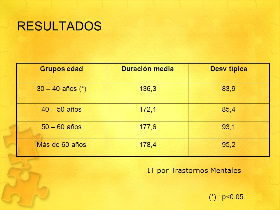 RESULTADOS Grupos edadDuración mediaDesv típica 30 – 40 años (*)136,383,9 40 – 50 años172,185,4 50 – 60 años177,693,1 Más de 60 años178,495,2 IT por T