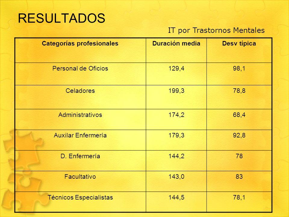 RESULTADOS Categorías profesionalesDuración mediaDesv típica Personal de Oficios129,498,1 Celadores199,378,8 Administrativos174,268,4 Auxilar Enfermer