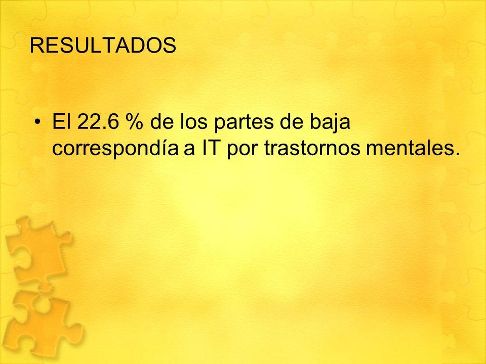 El 22.6 % de los partes de baja correspondía a IT por trastornos mentales.