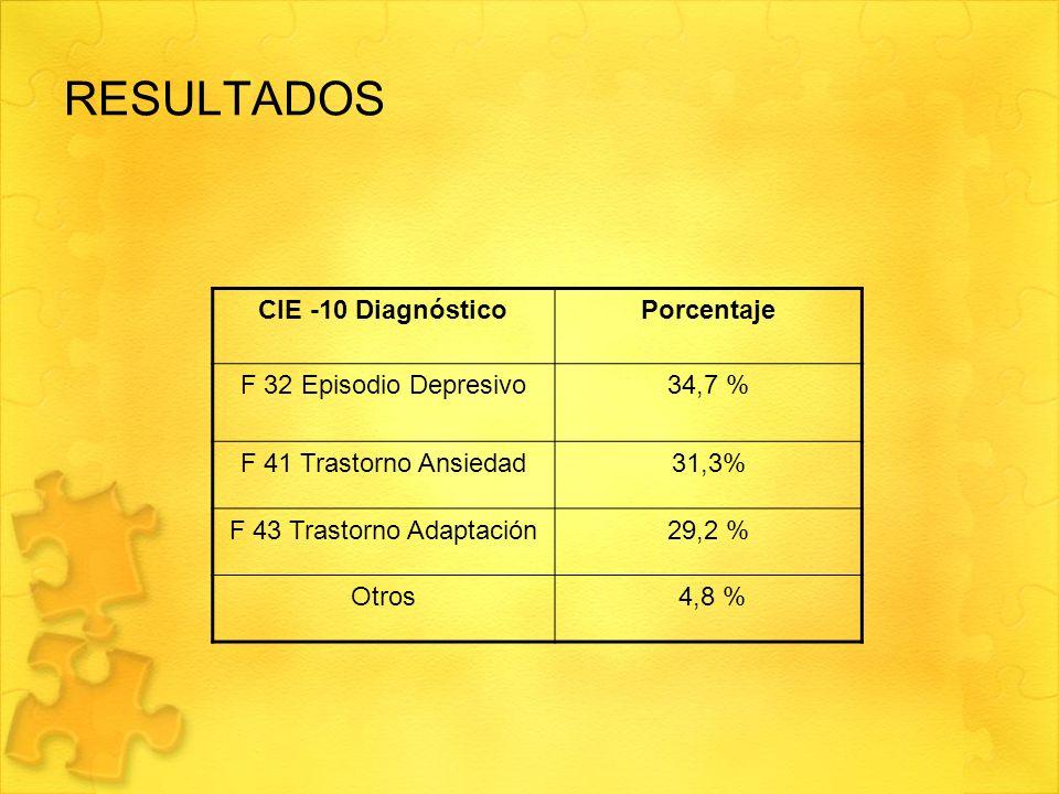RESULTADOS CIE -10 DiagnósticoPorcentaje F 32 Episodio Depresivo34,7 % F 41 Trastorno Ansiedad31,3% F 43 Trastorno Adaptación29,2 % Otros 4,8 %