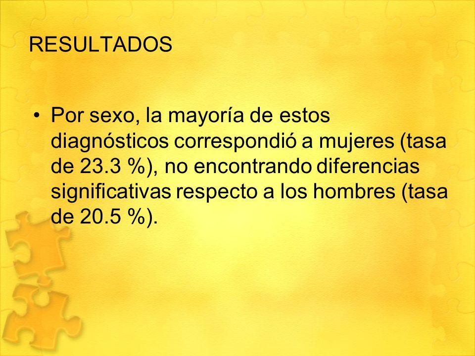 RESULTADOS Por sexo, la mayoría de estos diagnósticos correspondió a mujeres (tasa de 23.3 %), no encontrando diferencias significativas respecto a lo