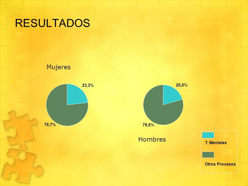 RESULTADOS 23,3% 76,7% 20,5% 79,5% T. Mentales Otros Procesos Mujeres Hombres