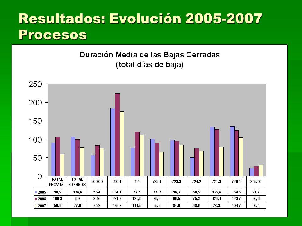 Resultados: Evolución 2005-2007 Procesos