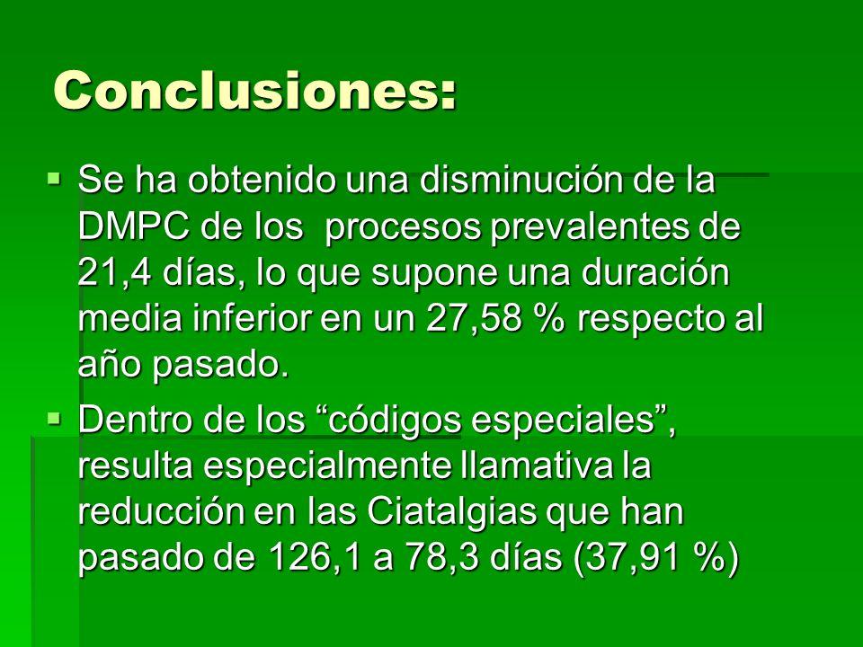 Conclusiones: Se ha obtenido una disminución de la DMPC de los procesos prevalentes de 21,4 días, lo que supone una duración media inferior en un 27,58 % respecto al año pasado.