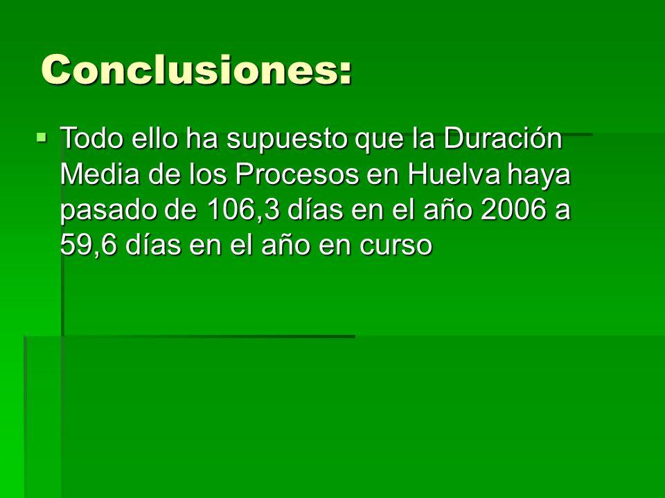 Conclusiones: Todo ello ha supuesto que la Duración Media de los Procesos en Huelva haya pasado de 106,3 días en el año 2006 a 59,6 días en el año en curso Todo ello ha supuesto que la Duración Media de los Procesos en Huelva haya pasado de 106,3 días en el año 2006 a 59,6 días en el año en curso