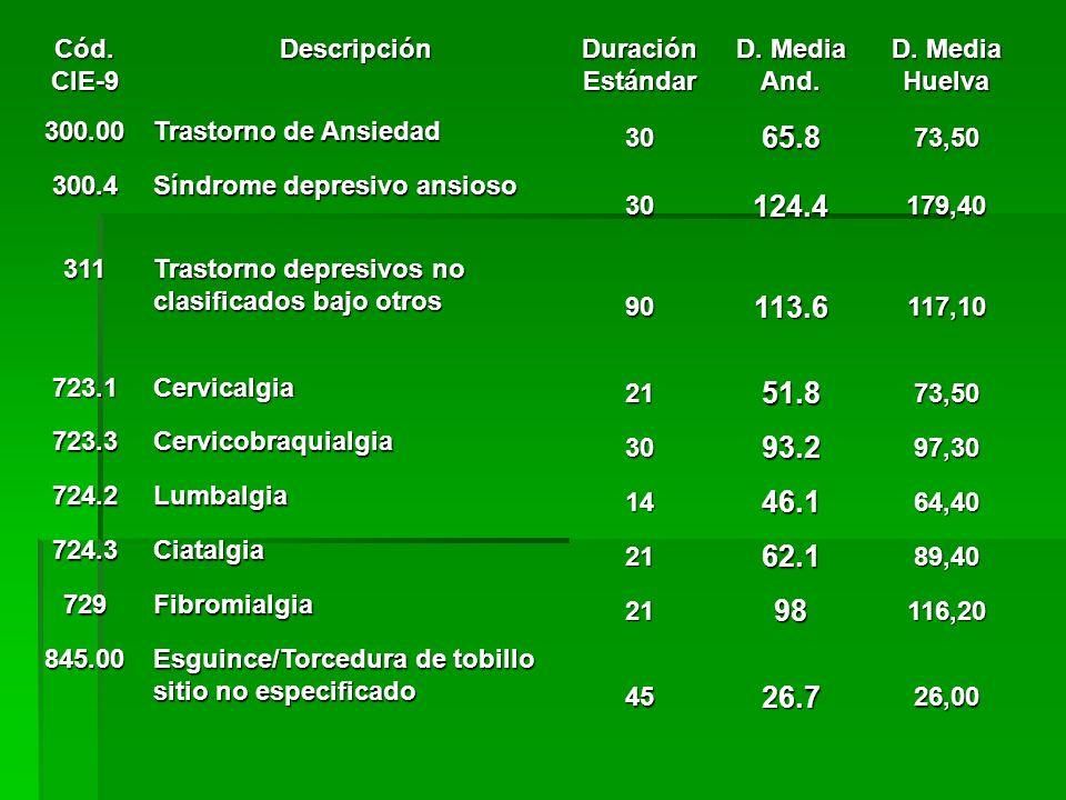 Cód. CIE-9 Descripción Duración Estándar D. Media And.
