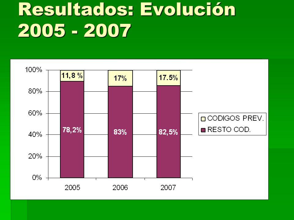 Resultados: Evolución 2005 - 2007
