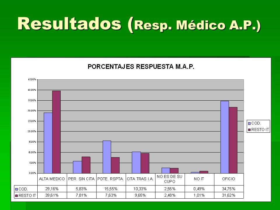 Resultados ( Resp. Médico A.P.)