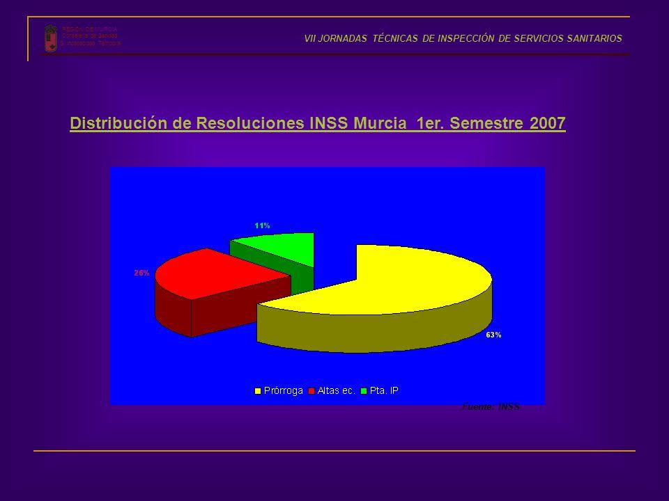 Distribución de Resoluciones INSS Murcia 1er. Semestre 2007 Fuente: INSS REGIÓN DE MURCIA Consejería de Sanidad S. Incapacidad Temporal VII JORNADAS T