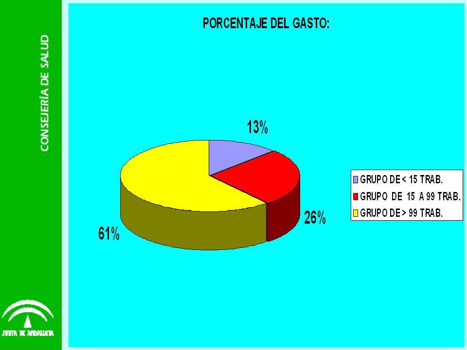 Resultados 1 : 3-Resultados: Hay 898 empresas analizadas, con un total de 60.431 trabajadores, la media provincial del C.E.M. es de 34,24 euros/trabaj