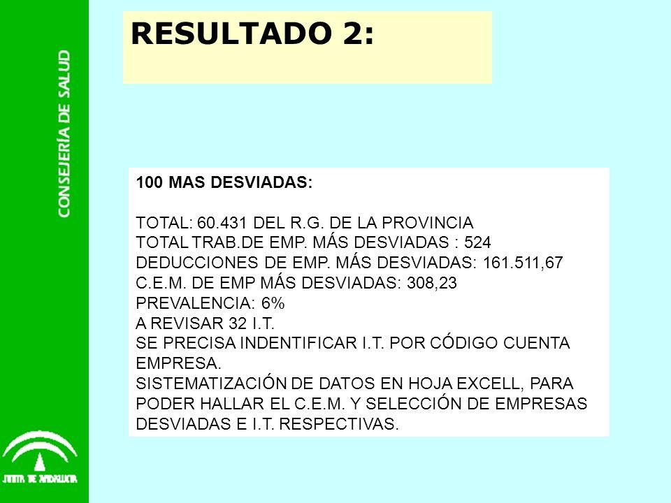 RESULTADO 2: 100 MAS DESVIADAS: TOTAL: 60.431 DEL R.G. DE LA PROVINCIA TOTAL TRAB.DE EMP. M Á S DESVIADAS : 524 DEDUCCIONES DE EMP. M Á S DESVIADAS: 1