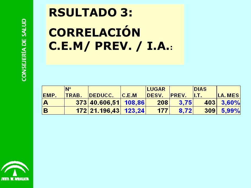 RSULTADO 3: CORRELACIÓN C.E.M/ PREV. / I.A. :