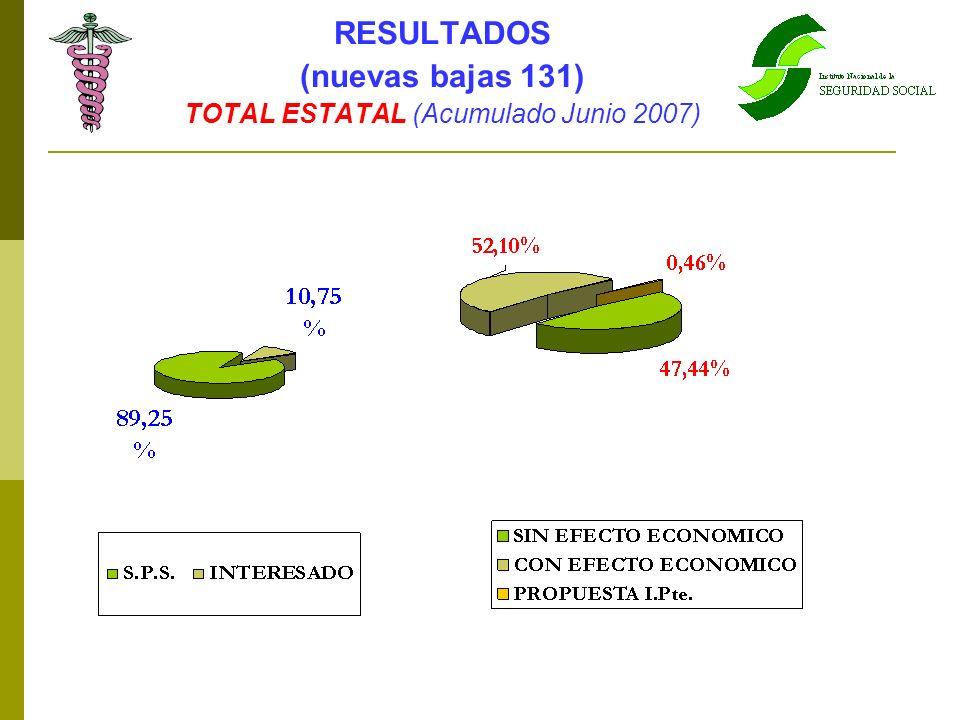 RESULTADOS (nuevas bajas 131) TOTAL ESTATAL (Acumulado Junio 2007)
