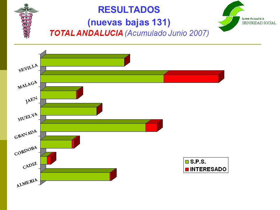 RESULTADOS (nuevas bajas 131) TOTAL ANDALUCIA (Acumulado Junio 2007)