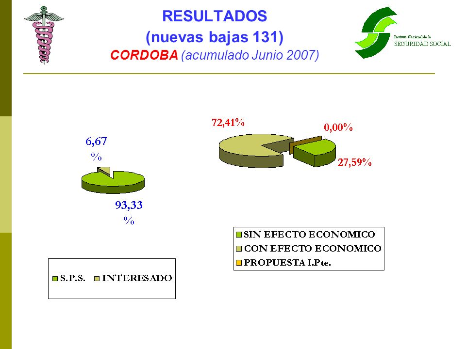 RESULTADOS (nuevas bajas 131) CORDOBA (acumulado Junio 2007)