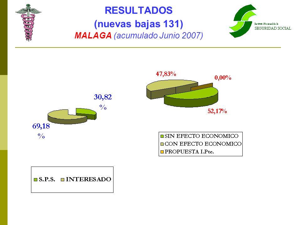 RESULTADOS (nuevas bajas 131) MALAGA (acumulado Junio 2007)
