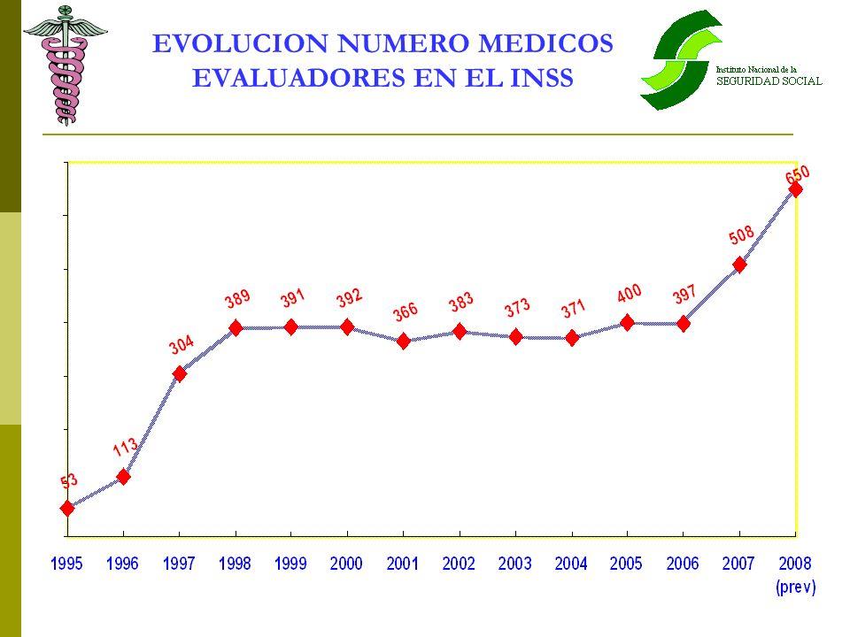 EVOLUCION NUMERO MEDICOS EVALUADORES EN EL INSS