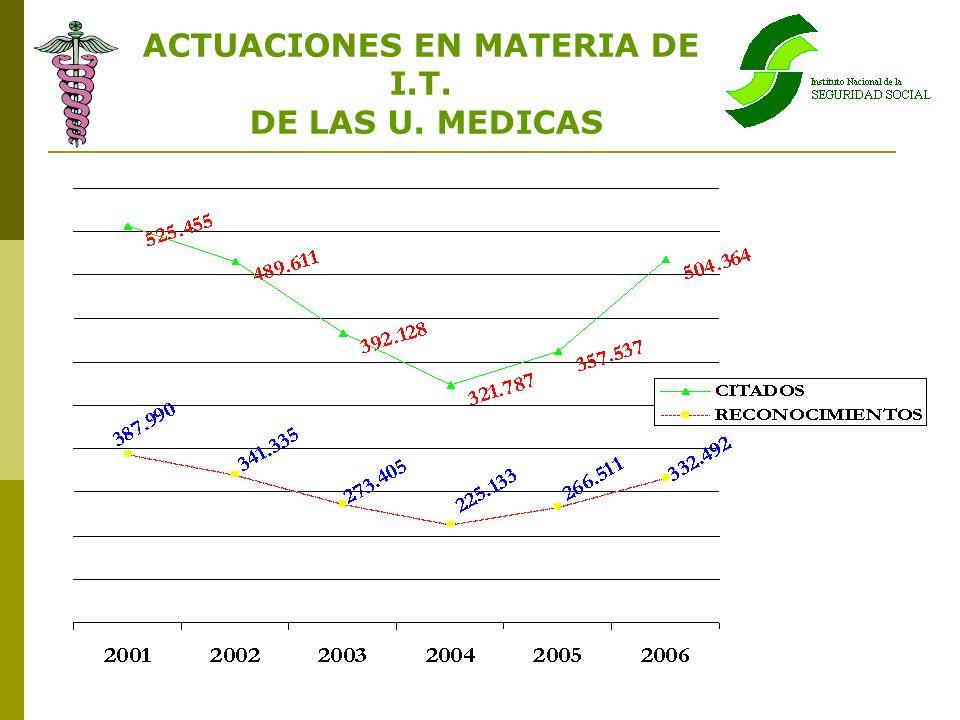 ACTUACIONES EN MATERIA DE I.T. DE LAS U. MEDICAS