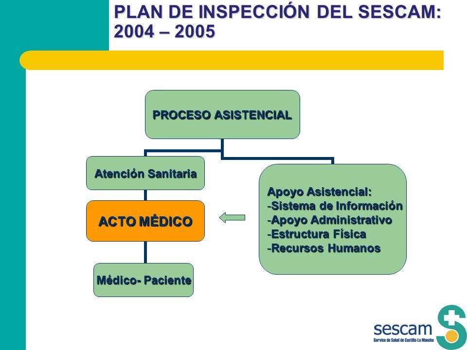 PLAN DE INSPECCIÓN DEL SESCAM: 2004 – 2005 PROCESO ASISTENCIAL Atención Sanitaria ACTO MÉDICO Médico- Paciente Apoyo Asistencial: Sistema de Informaci