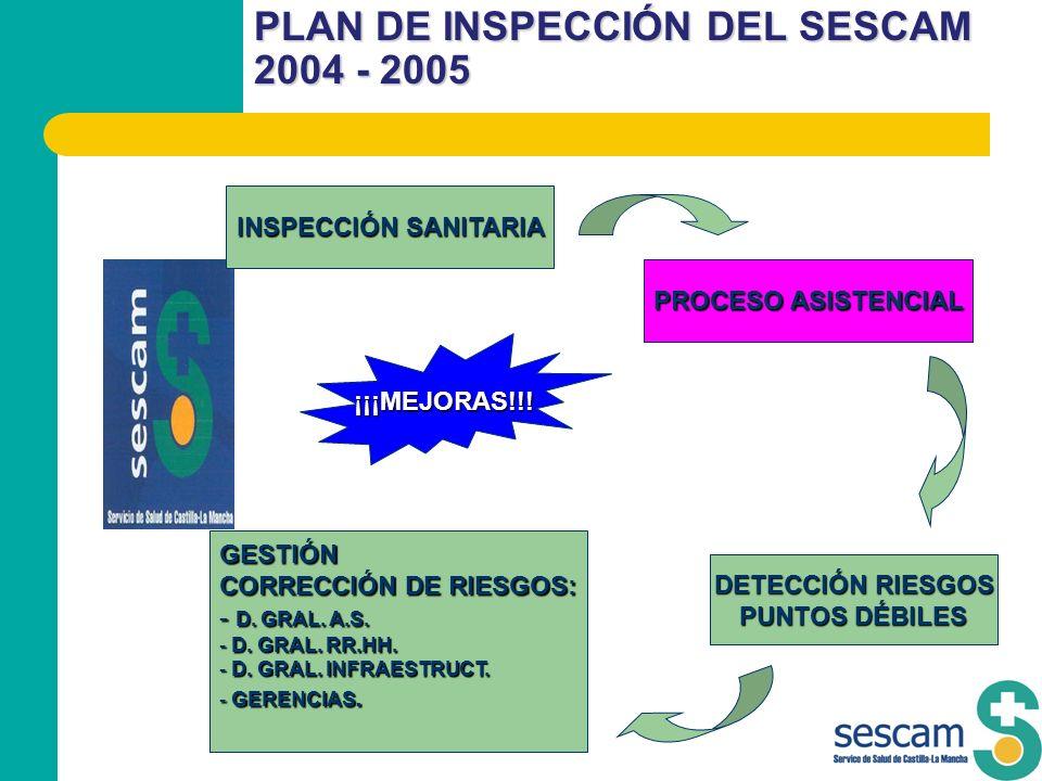 PLAN DE INSPECCIÓN DEL SESCAM 2004 - 2005 INSPECCIÓN SANITARIA PROCESO ASISTENCIAL DETECCIÓN RIESGOS PUNTOS DÉBILES GESTIÓN CORRECCIÓN DE RIESGOS: - D
