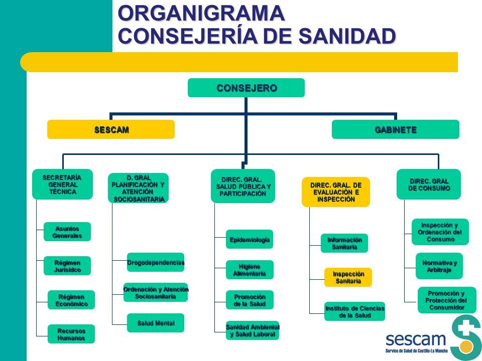 ORGANIGRAMA CONSEJERÍA DE SANIDAD RégimenEconómico RégimenJurísidco RecursosHumanos D. GRAL PLANIFICACIÓN Y ATENCIÓNSOCIOSANITARIA Drogodependencias O