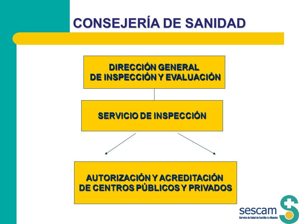 CONSEJERÍA DE SANIDAD DIRECCIÓN GENERAL DE INSPECCIÓN Y EVALUACIÓN DE INSPECCIÓN Y EVALUACIÓN SERVICIO DE INSPECCIÓN AUTORIZACIÓN Y ACREDITACIÓN DE CE
