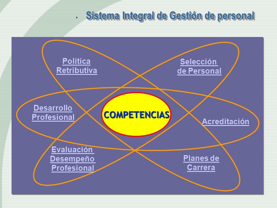 Sistema Integral de Gestión de personal. COMPETENCIAS Política Retributiva Selección de Personal Desarrollo Profesional Planes de Carrera Evaluación D