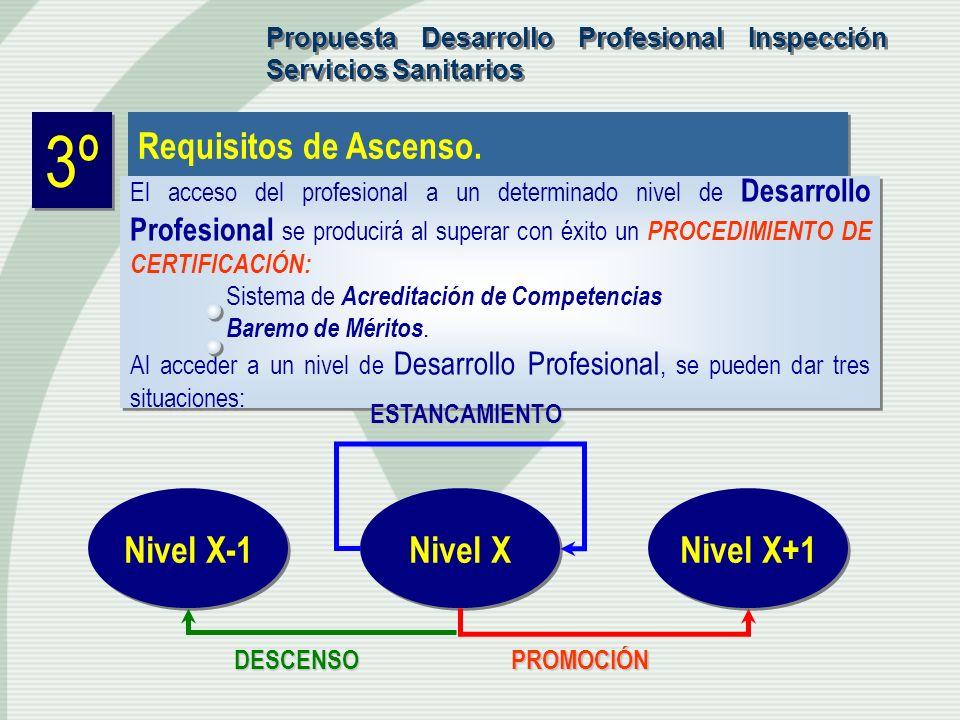 3º Requisitos de Ascenso. El acceso del profesional a un determinado nivel de Desarrollo Profesional se producirá al superar con éxito un PROCEDIMIENT