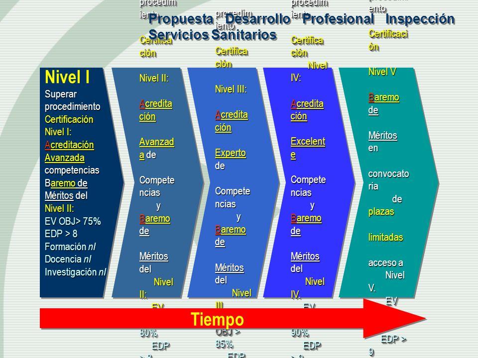 Nivel I Superar procedimiento Certificación Nivel I: Acreditación Avanzada competencias Baremo de Méritos del Nivel II: EV OBJ> 75% EDP > 8 Formación