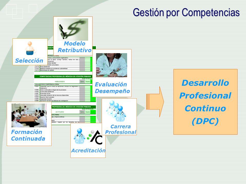 Formación Continuada Selección Evaluación Desempeño Acreditación Carrera Profesional Desarrollo Profesional Continuo (DPC) Gestión por Competencias Mo