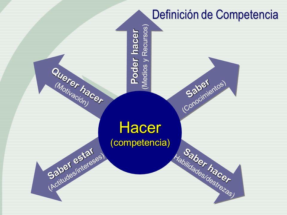 Definición de Competencia Definición de Competencia Saber (Conocimientos)Saber Saber hacer (Habilidades/destrezas) Saber hacer (Habilidades/destrezas)