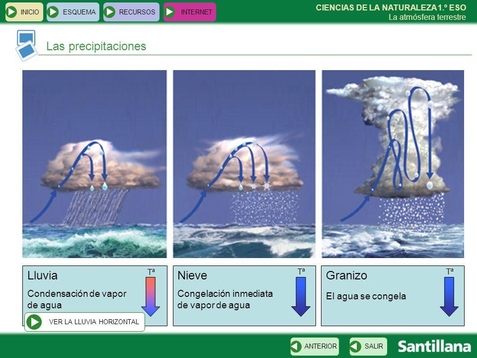 CIENCIAS DE LA NATURALEZA 1.º ESO La atmósfera terrestre INICIOESQUEMARECURSOSINTERNET Las precipitaciones SALIRANTERIOR Lluvia Condensación de vapor