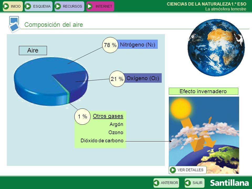 CIENCIAS DE LA NATURALEZA 1.º ESO La atmósfera terrestre Argón Ozono Dióxido de carbono Nitrógeno (N 2 ) Otros gases Aire Composición del aire INICIOESQUEMARECURSOSINTERNET SALIRANTERIOR Efecto invernadero Los cristales impiden que el calor escape.