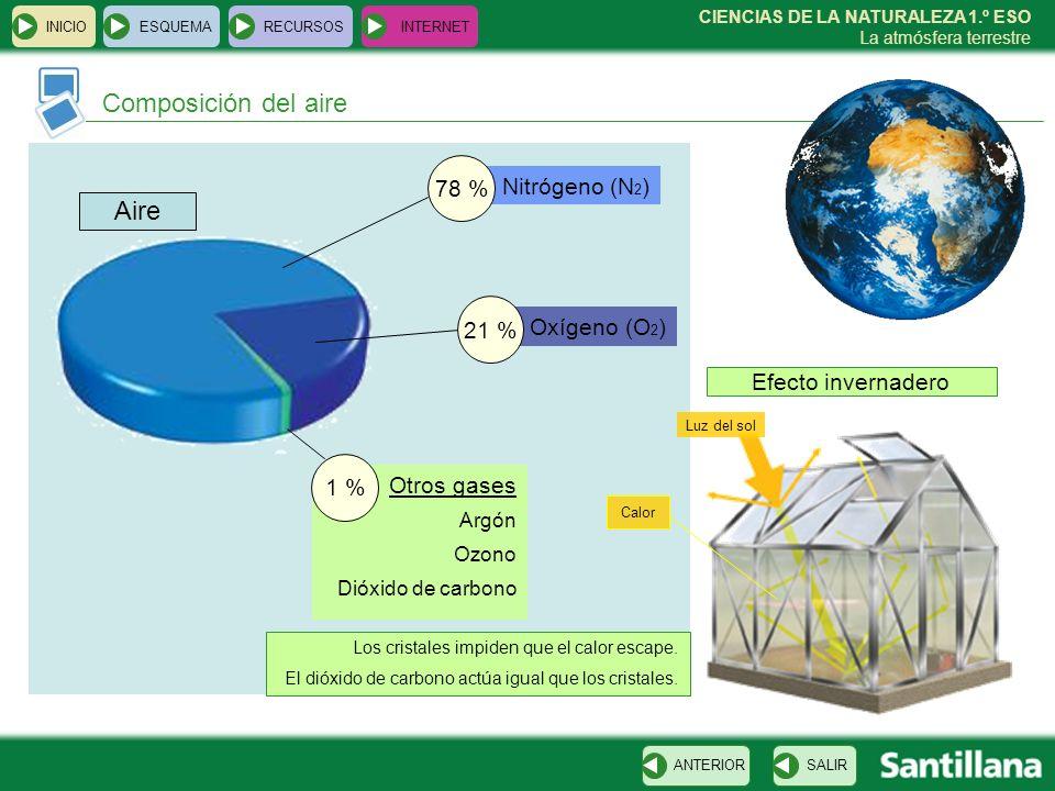 CIENCIAS DE LA NATURALEZA 1.º ESO La atmósfera terrestre Argón Ozono Dióxido de carbono Nitrógeno (N 2 ) Otros gases Aire Composición del aire INICIOE