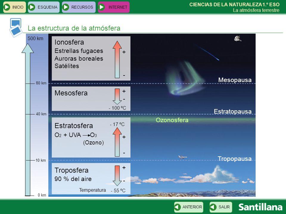CIENCIAS DE LA NATURALEZA 1.º ESO La atmósfera terrestre La estructura de la atmósfera INICIOESQUEMARECURSOSINTERNET SALIRANTERIOR 0 km 10 km Tropopau